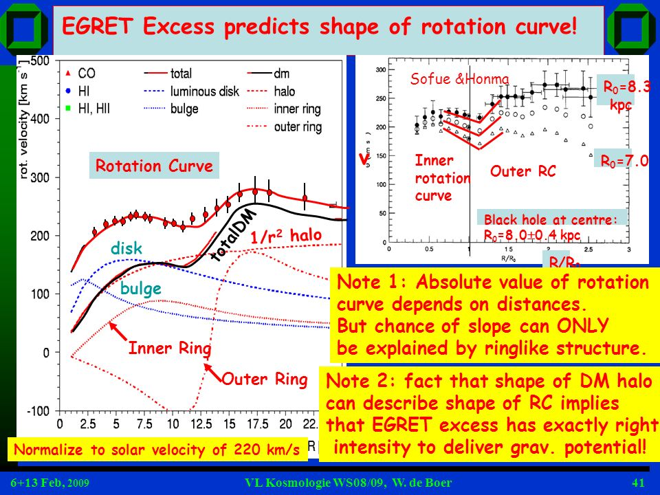 6+13 Feb, 2009 VL Kosmologie WS08/09, W. de Boer41 EGRET Excess predicts shape of rotation curve! Outer Ring Inner Ring bulge totalDM 1/r 2 halo disk