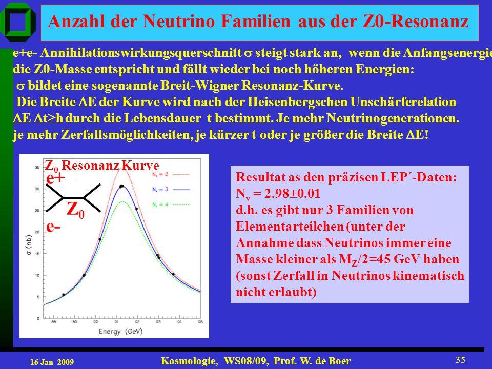 16 Jan 2009 Kosmologie, WS08/09, Prof. W. de Boer 35 Anzahl der Neutrino Familien aus der Z0-Resonanz Resultat as den präzisen LEP´-Daten: N ν = 2.98