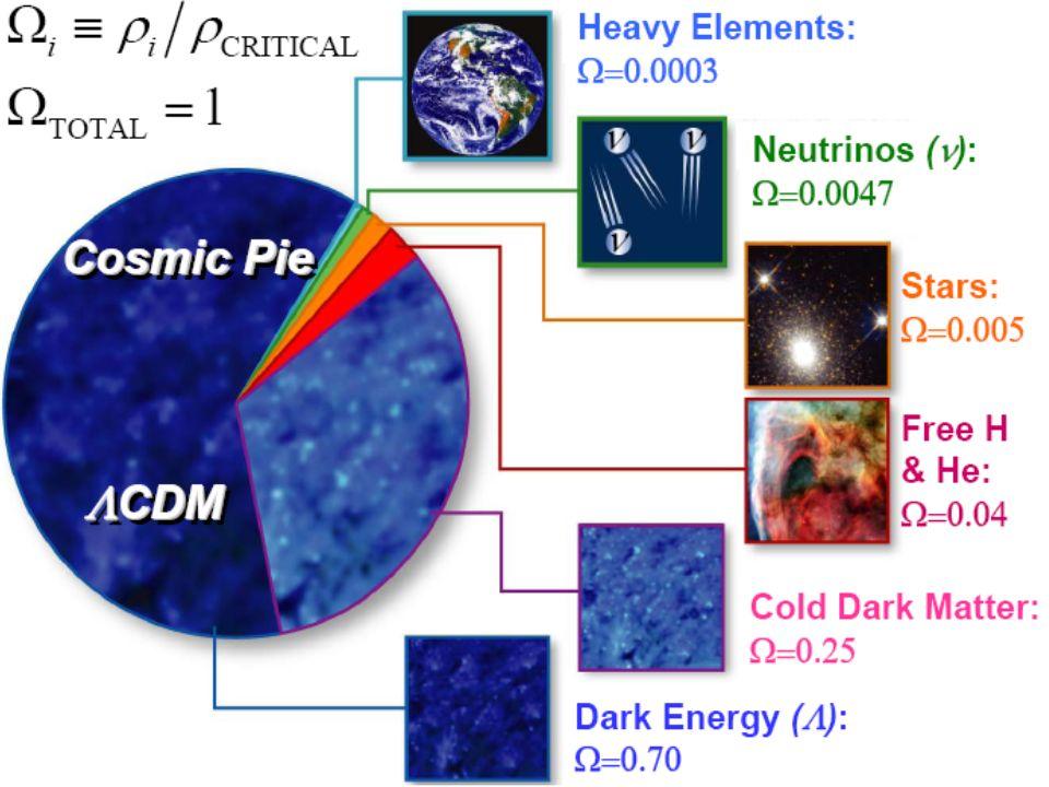 16 Jan 2009 Kosmologie, WS08/09, Prof. W. de Boer 44