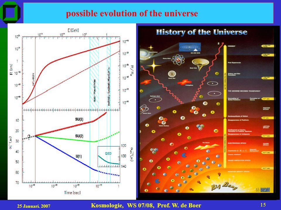 25 Januari. 2007 Kosmologie, WS 07/08, Prof. W. de Boer 15 possible evolution of the universe