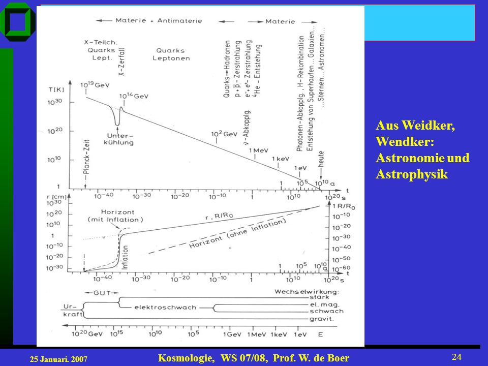 25 Januari. 2007 Kosmologie, WS 07/08, Prof. W. de Boer 24 Aus Weidker, Wendker: Astronomie und Astrophysik