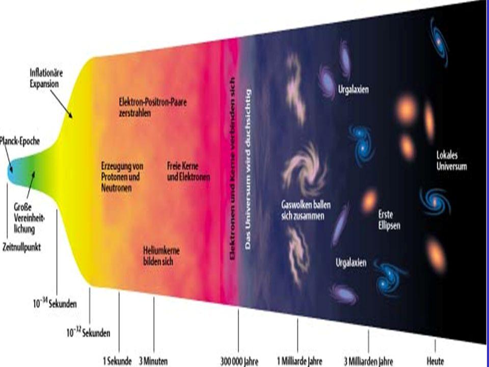25 Januari. 2007 Kosmologie, WS 07/08, Prof. W. de Boer 8