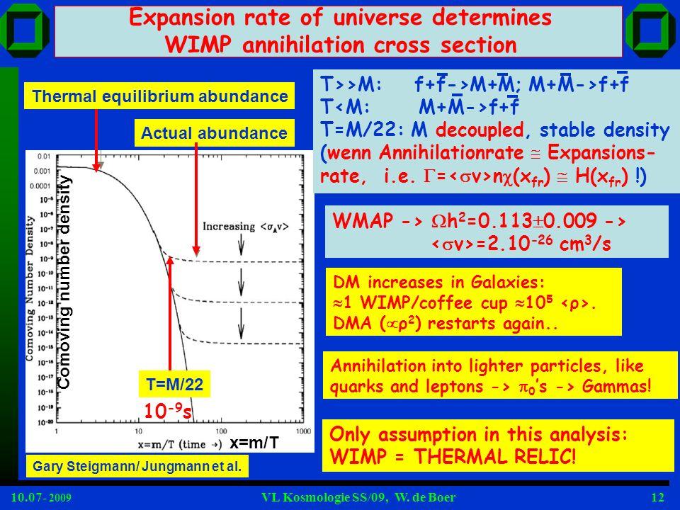 10.07- 2009 VL Kosmologie SS/09, W. de Boer12 Expansion rate of universe determines WIMP annihilation cross section Thermal equilibrium abundance Actu