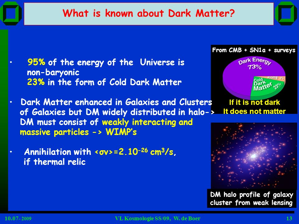 10.07- 2009 VL Kosmologie SS/09, W. de Boer13 95% of the energy of the Universe is non-baryonic 23% in the form of Cold Dark Matter Dark Matter enhanc