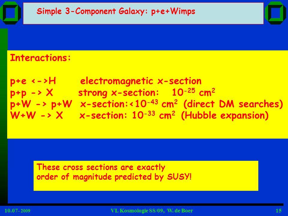 10.07- 2009 VL Kosmologie SS/09, W. de Boer15 Simple 3-Component Galaxy: p+e+Wimps Interactions: p+e H electromagnetic x-section p+p -> X strong x-sec