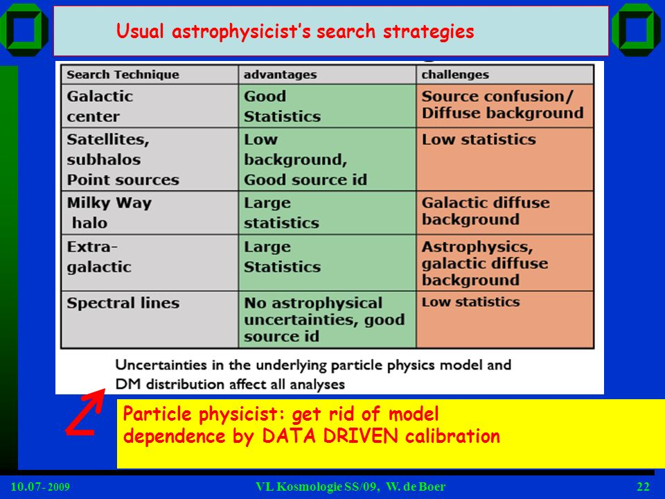 10.07- 2009 VL Kosmologie SS/09, W. de Boer22 Usual astrophysicists search strategies Particle physicist: get rid of model dependence by DATA DRIVEN c