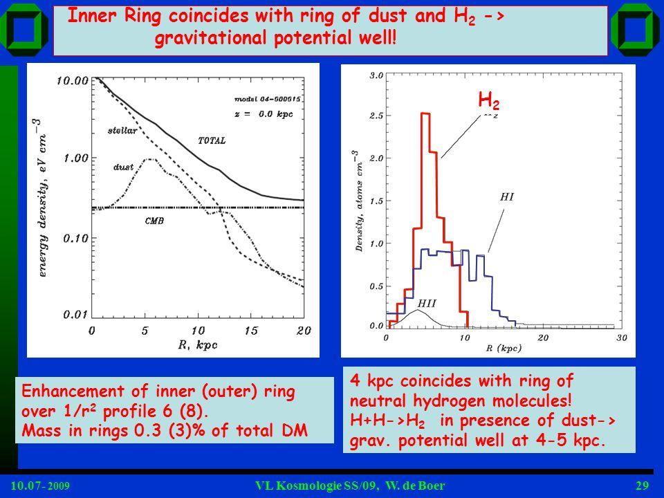 10.07- 2009 VL Kosmologie SS/09, W. de Boer29 Enhancement of inner (outer) ring over 1/r 2 profile 6 (8). Mass in rings 0.3 (3)% of total DM Inner Rin