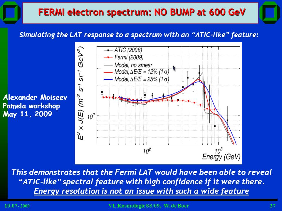 10.07- 2009 VL Kosmologie SS/09, W. de Boer37 Alexander Moiseev Pamela workshop May 11, 2009 FERMI electron spectrum: NO BUMP at 600 GeV Simulating th