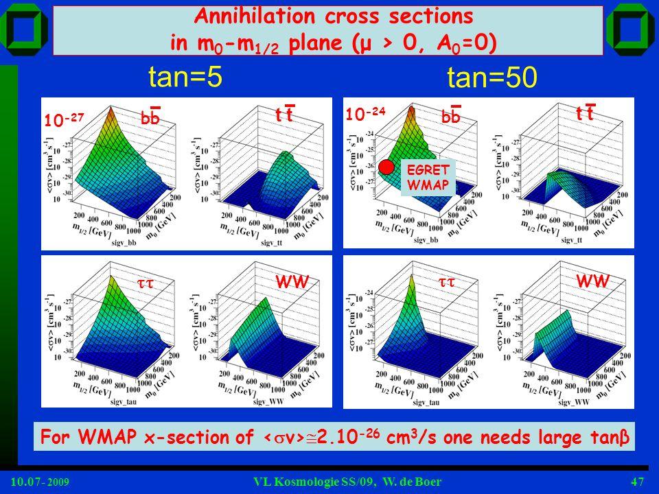 10.07- 2009 VL Kosmologie SS/09, W. de Boer47 Annihilation cross sections in m 0 -m 1/2 plane (μ > 0, A 0 =0) tan=5 tan=50 bb t WW bb t WW For WMAP x-