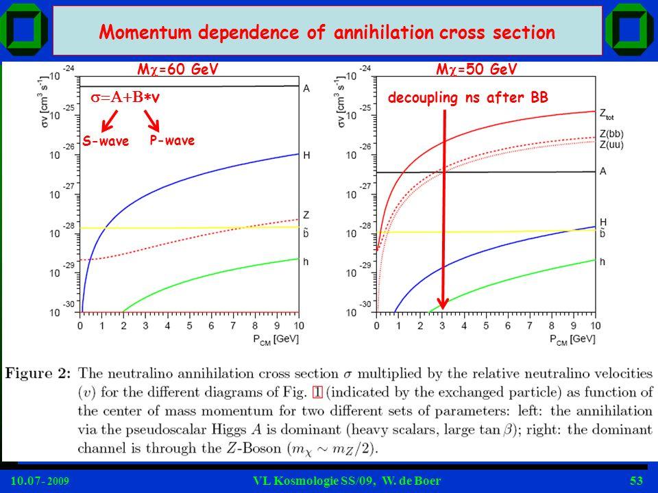10.07- 2009 VL Kosmologie SS/09, W. de Boer53 Momentum dependence of annihilation cross section v S-wave P-wave decoupling ns after BB M =60 GeVM =50