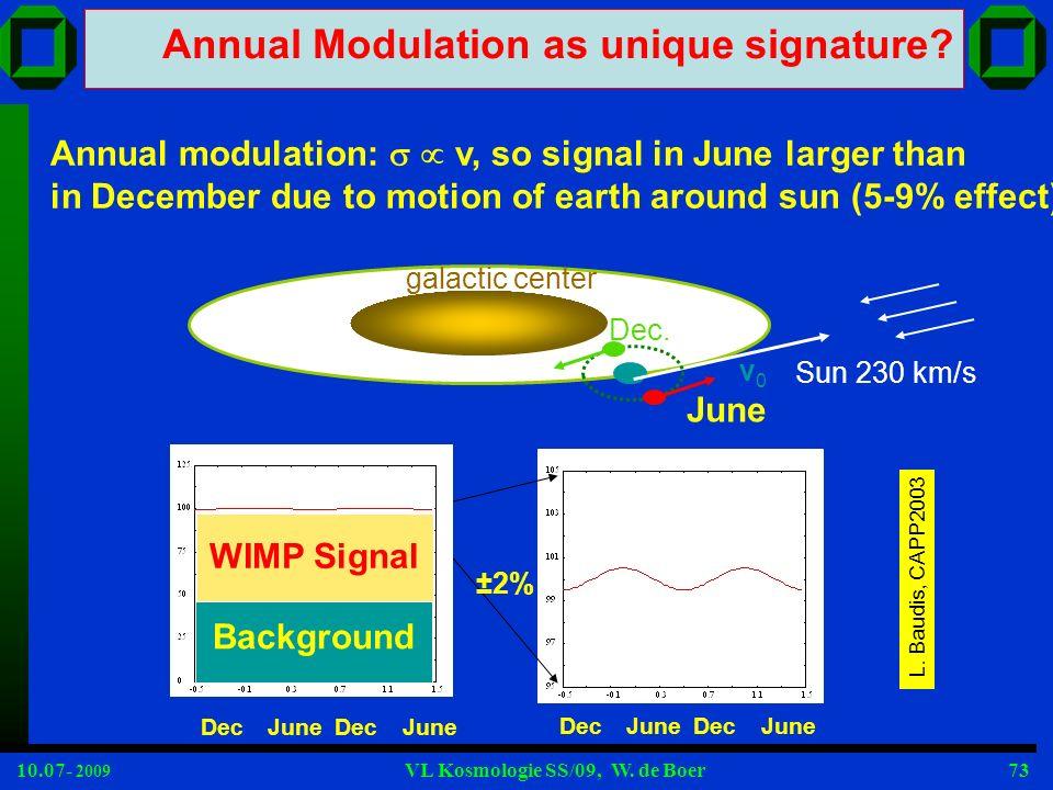 10.07- 2009 VL Kosmologie SS/09, W. de Boer73 Annual Modulation as unique signature? June Dec ±2% Background WIMP Signal June Dec Annual modulation: v