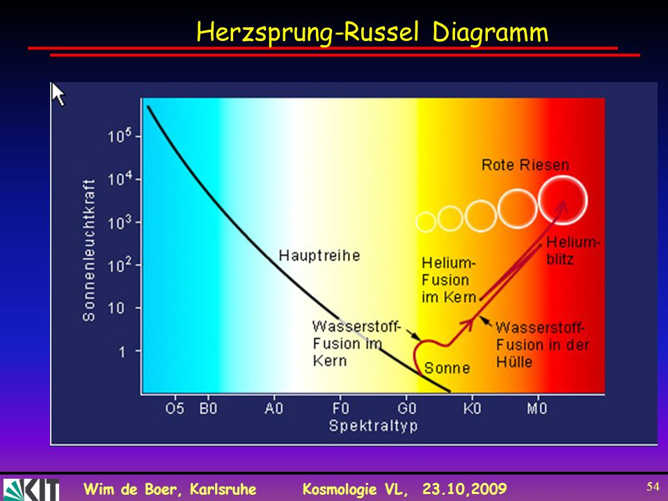 Wim de Boer, KarlsruheKosmologie VL, 23.10,2009 54 Herzsprung-Russel Diagramm