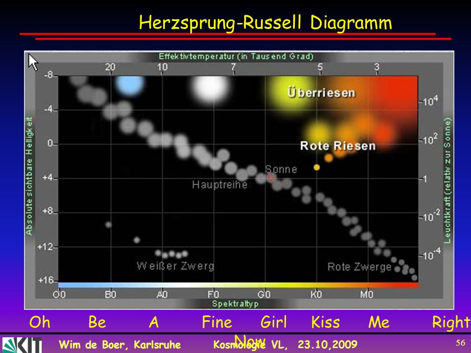 Wim de Boer, KarlsruheKosmologie VL, 23.10,2009 56 Herzsprung-Russell Diagramm Oh Be A Fine Girl Kiss Me Right Now