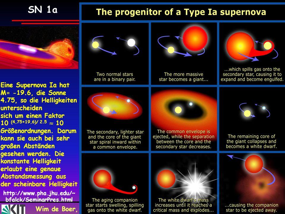 Wim de Boer, KarlsruheKosmologie VL, 23.10,2009 58 SN 1a http://www.pha.jhu.edu/~ bfalck/SeminarPres.html Eine Supernova Ia hat M= -19.6, die Sonne 4.
