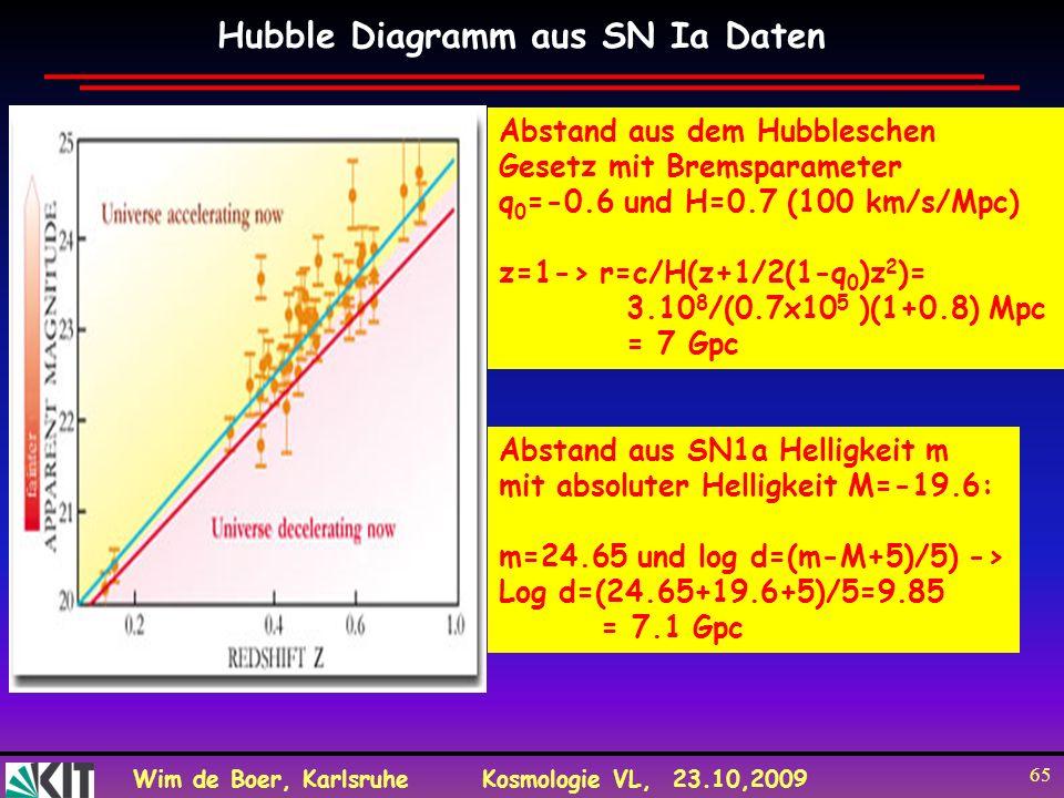 Wim de Boer, KarlsruheKosmologie VL, 23.10,2009 65 Hubble Diagramm aus SN Ia Daten Abstand aus dem Hubbleschen Gesetz mit Bremsparameter q 0 =-0.6 und