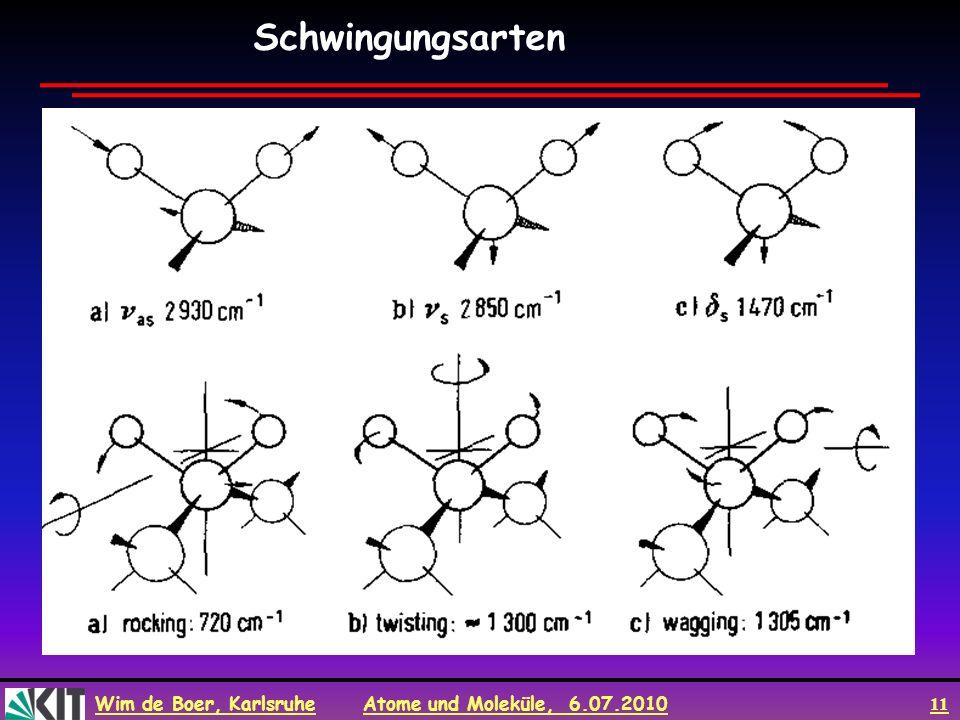 Wim de Boer, Karlsruhe Atome und Moleküle, 6.07.2010 11 Schwingungsarten