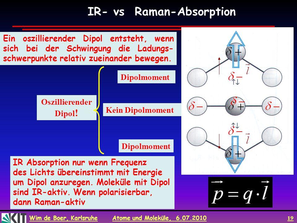 Wim de Boer, Karlsruhe Atome und Moleküle, 6.07.2010 19 Ein oszillierender Dipol entsteht, wenn sich bei der Schwingung die Ladungs- schwerpunkte rela