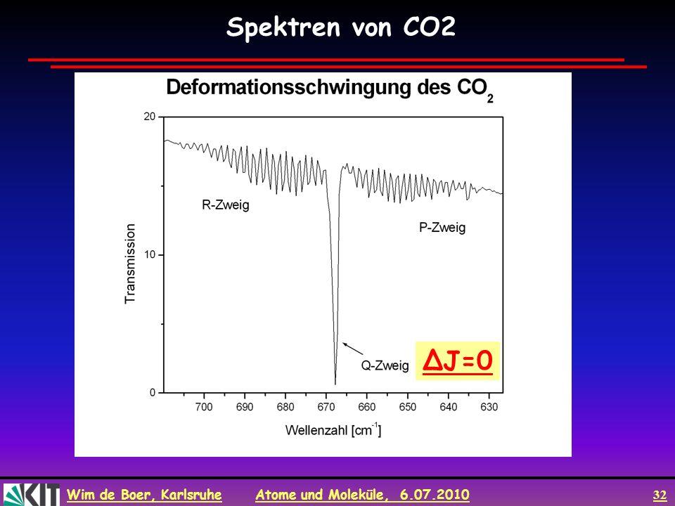 Wim de Boer, Karlsruhe Atome und Moleküle, 6.07.2010 32 Spektren von CO2 ΔJ=0ΔJ=0