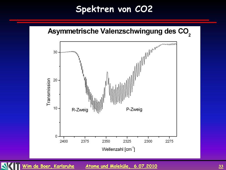 Wim de Boer, Karlsruhe Atome und Moleküle, 6.07.2010 33 Spektren von CO2