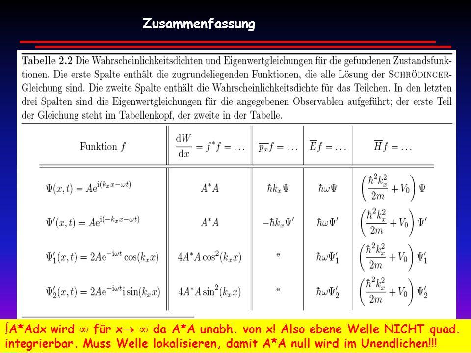 Wim de Boer, Karlsruhe Atome und Moleküle, 04.05.2010 25 Zusammenfassung A*Adx wird für x da A*A unabh. von x! Also ebene Welle NICHT quad. integrierb