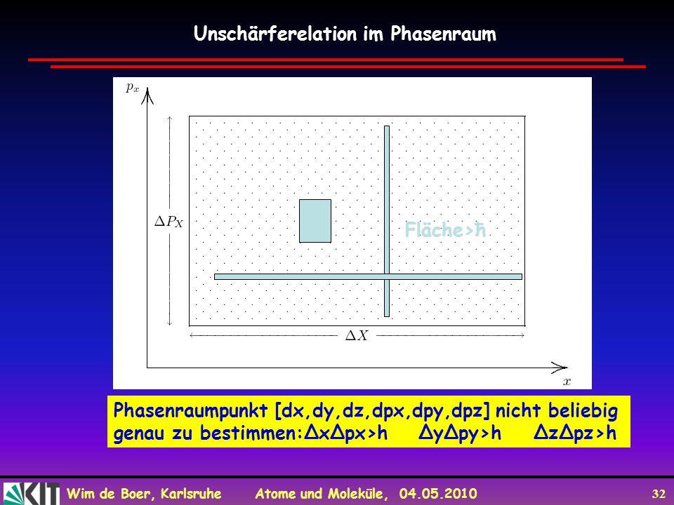 Wim de Boer, Karlsruhe Atome und Moleküle, 04.05.2010 32 Phasenraumpunkt [dx,dy,dz,dpx,dpy,dpz] nicht beliebig genau zu bestimmen:ΔxΔpx>h ΔyΔpy>h ΔzΔp