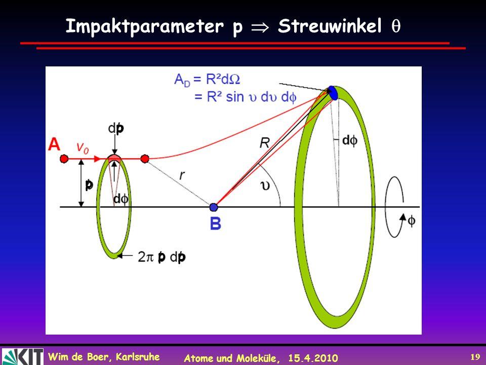 Wim de Boer, Karlsruhe Atome und Moleküle, 15.4.2010 19 p p p p Impaktparameter p Streuwinkel