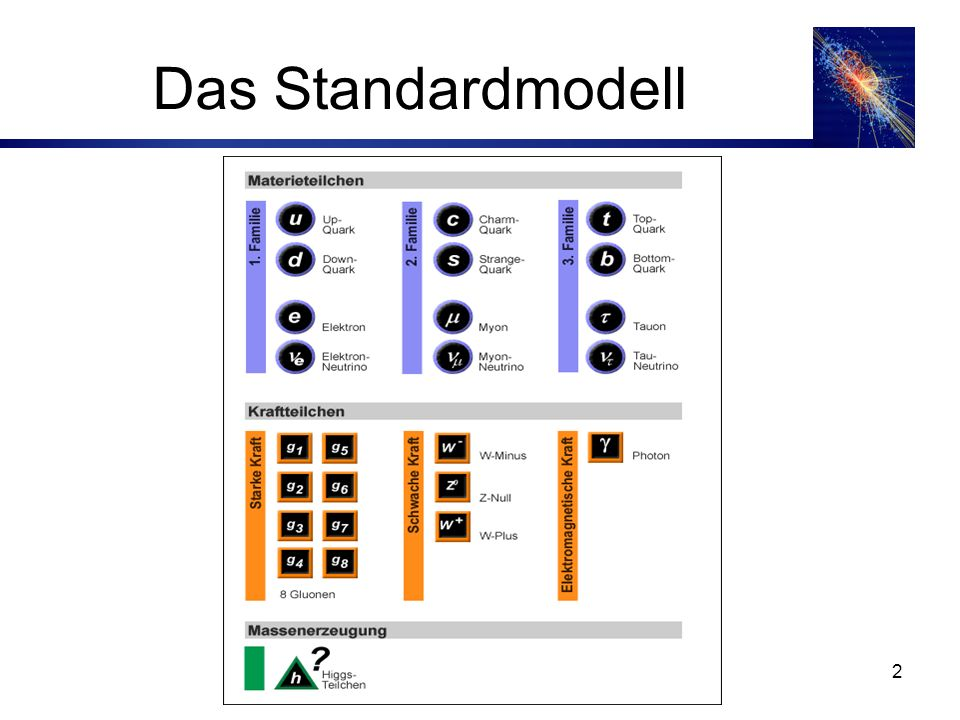 2 Das Standardmodell
