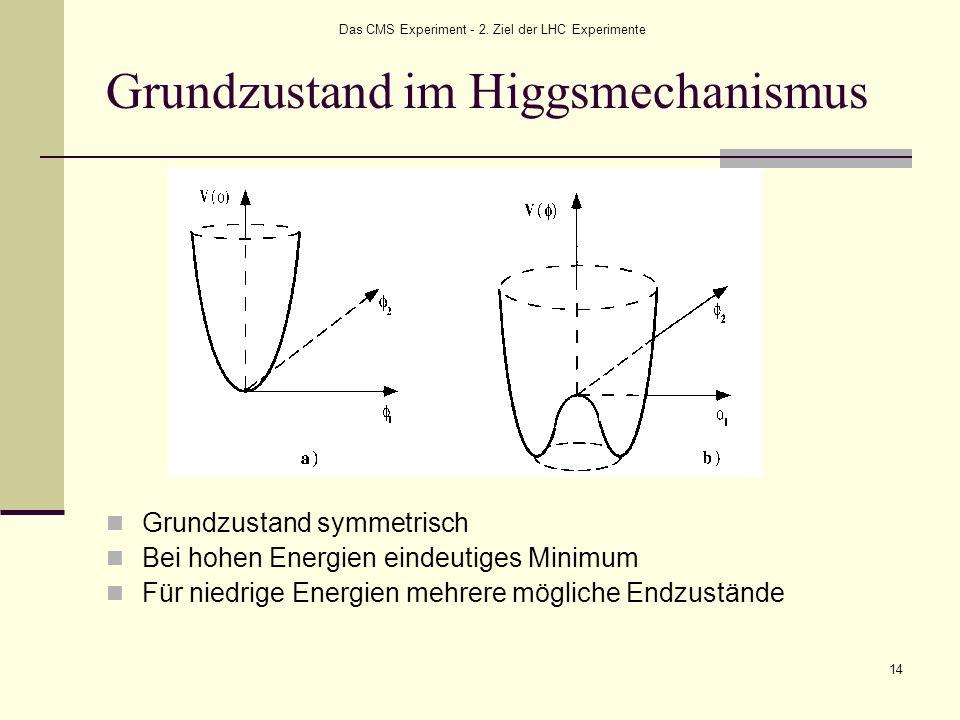 Das CMS Experiment - 2. Ziel der LHC Experimente 14 Grundzustand im Higgsmechanismus Grundzustand symmetrisch Bei hohen Energien eindeutiges Minimum F