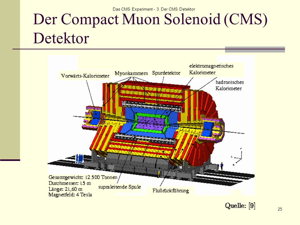 Das CMS Experiment - 3. Der CMS Detektor 25 Der Compact Muon Solenoid (CMS) Detektor