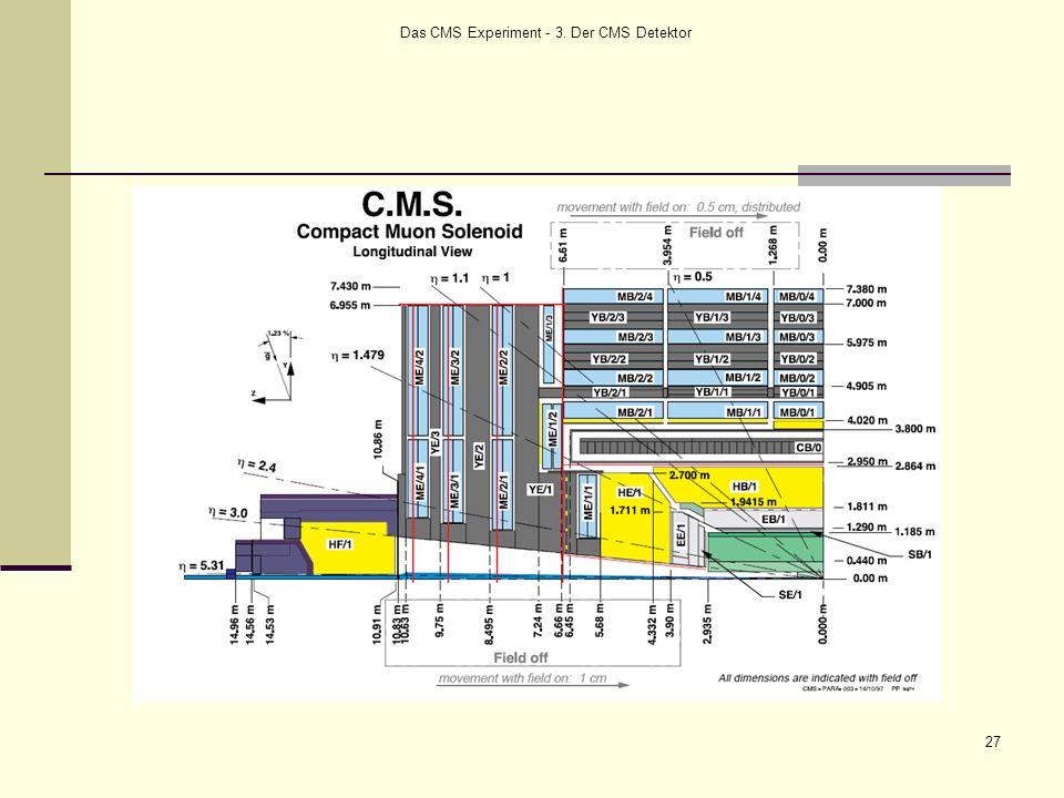 Das CMS Experiment - 3. Der CMS Detektor 27