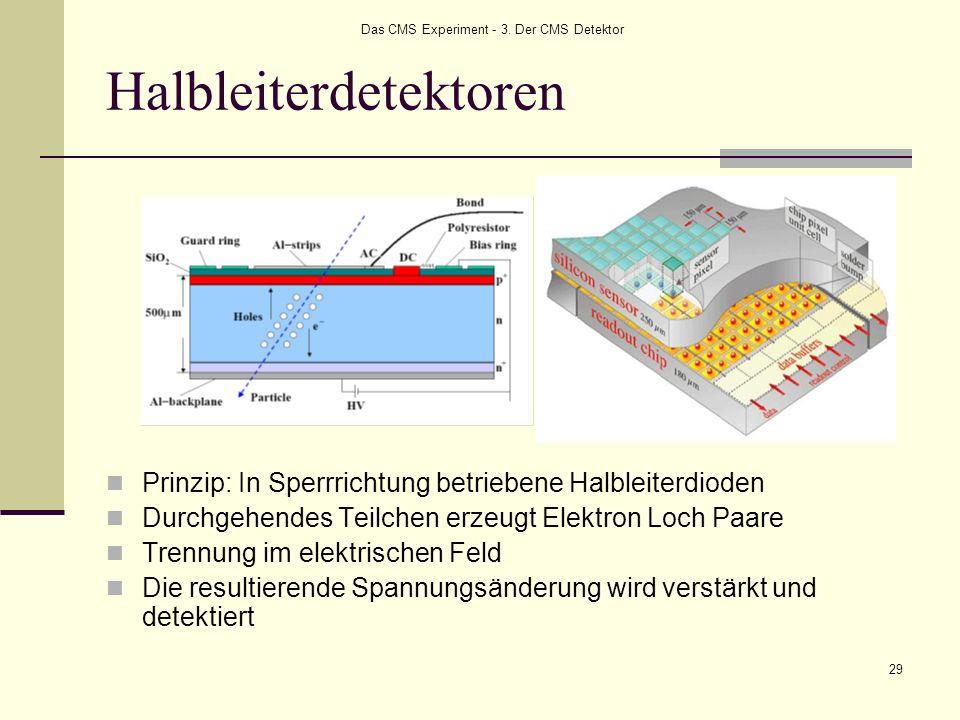 Das CMS Experiment - 3. Der CMS Detektor 29 Halbleiterdetektoren Prinzip: In Sperrrichtung betriebene Halbleiterdioden Durchgehendes Teilchen erzeugt