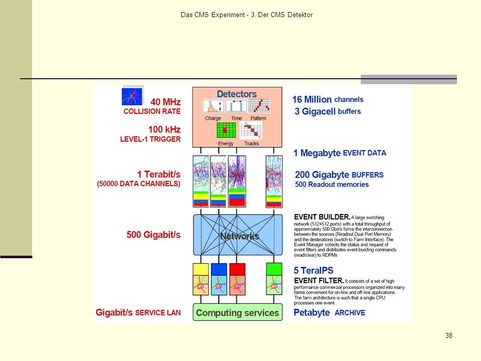 Das CMS Experiment - 3. Der CMS Detektor 38