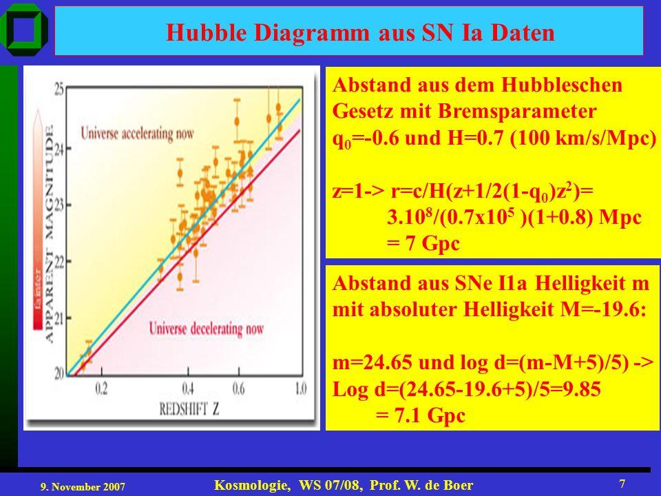 9. November 2007 Kosmologie, WS 07/08, Prof. W. de Boer 7 Hubble Diagramm aus SN Ia Daten Abstand aus dem Hubbleschen Gesetz mit Bremsparameter q 0 =-