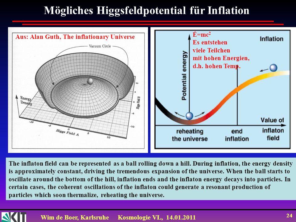 Wim de Boer, KarlsruheKosmologie VL, 14.01.2011 24 Mögliches Higgsfeldpotential für Inflation Aus: Alan Guth, The inflationary Universe The inflaton f