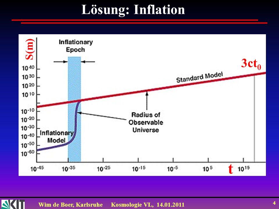 Wim de Boer, KarlsruheKosmologie VL, 14.01.2011 5 Durch Inflation wird Horizont (=sichtbare Universum=ct=c/H=Hubble Radius) klein gegenüber expandierte Raum-Zeit.