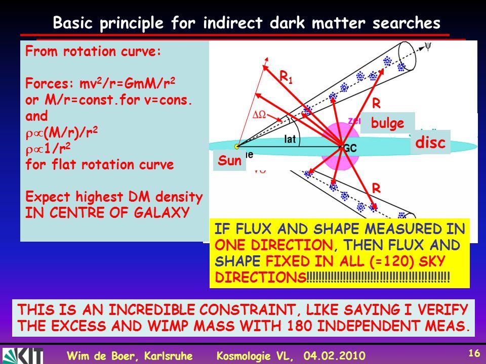 Wim de Boer, KarlsruheKosmologie VL, 04.02.2010 16 R Sun disc Basic principle for indirect dark matter searches R Sun bulge disc From rotation curve: Forces: mv 2 /r=GmM/r 2 or M/r=const.for v=cons.