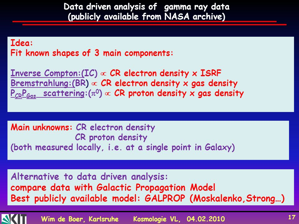Wim de Boer, KarlsruheKosmologie VL, 04.02.2010 17 Data driven analysis of gamma ray data (publicly available from NASA archive) Idea: Fit known shape