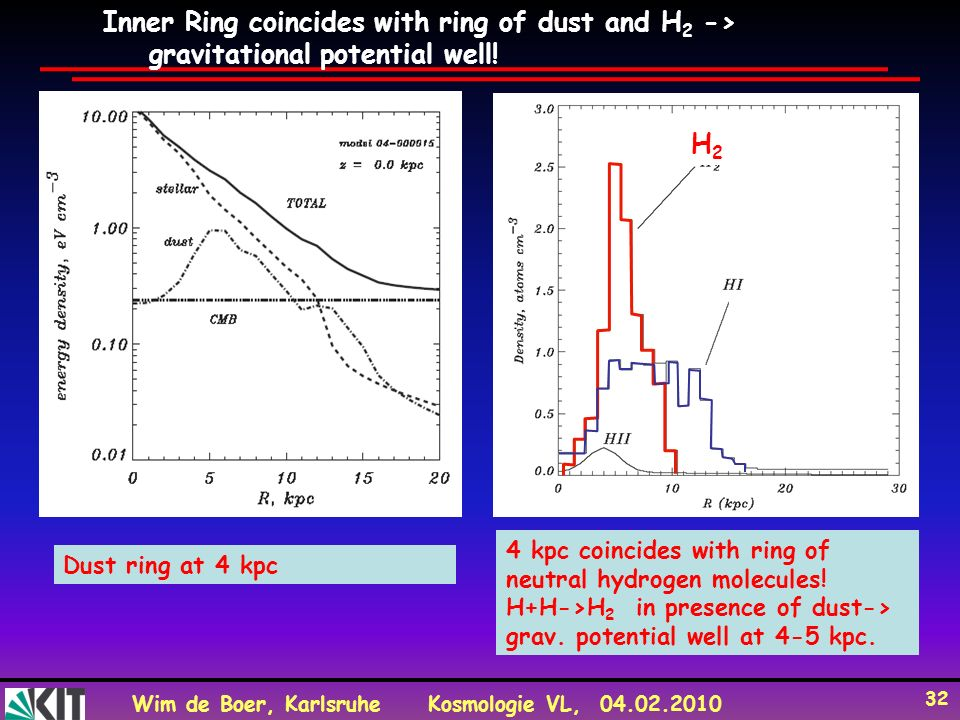 Wim de Boer, KarlsruheKosmologie VL, 04.02.2010 32 Dust ring at 4 kpc Inner Ring coincides with ring of dust and H 2 -> gravitational potential well!