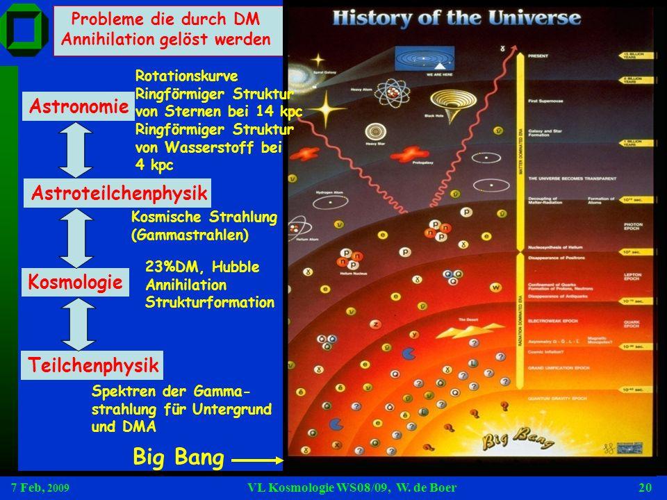 7 Feb, 2009 VL Kosmologie WS08/09, W. de Boer20 Probleme die durch DM Annihilation gelöst werden Big Bang Spektren der Gamma- strahlung für Untergrund