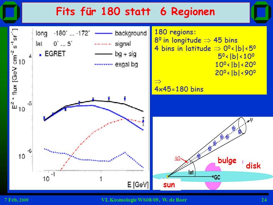 7 Feb, 2009 VL Kosmologie WS08/09, W. de Boer24 Fits für 180 statt 6 Regionen 180 regions: 8 0 in longitude 45 bins 4 bins in latitude 0 0 <|b|<5 0 5