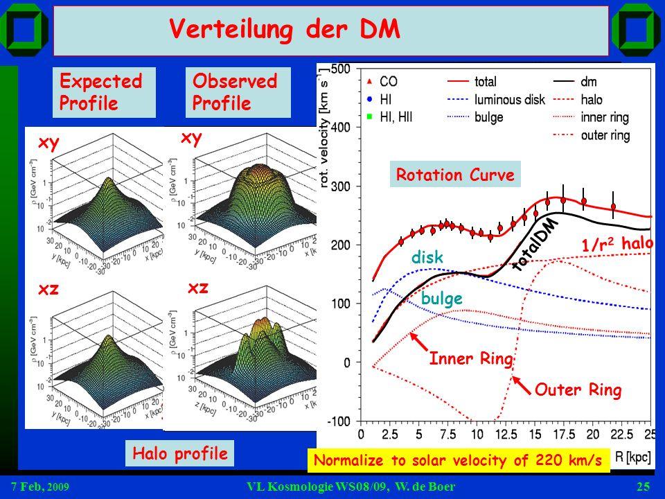 7 Feb, 2009 VL Kosmologie WS08/09, W. de Boer25 x y z 2002,Newberg et al. Ibata et al, Crane et al. Yanny et al. 1/r 2 profile and rings determined fr