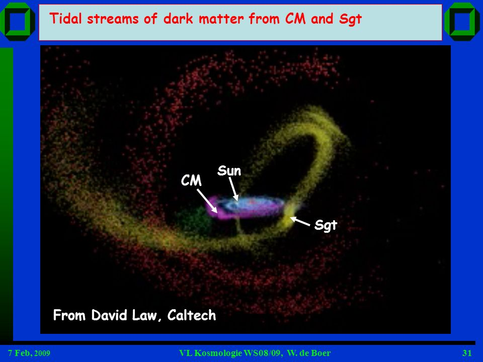 7 Feb, 2009 VL Kosmologie WS08/09, W. de Boer31 Tidal streams of dark matter from CM and Sgt CM Sgt Sun From David Law, Caltech