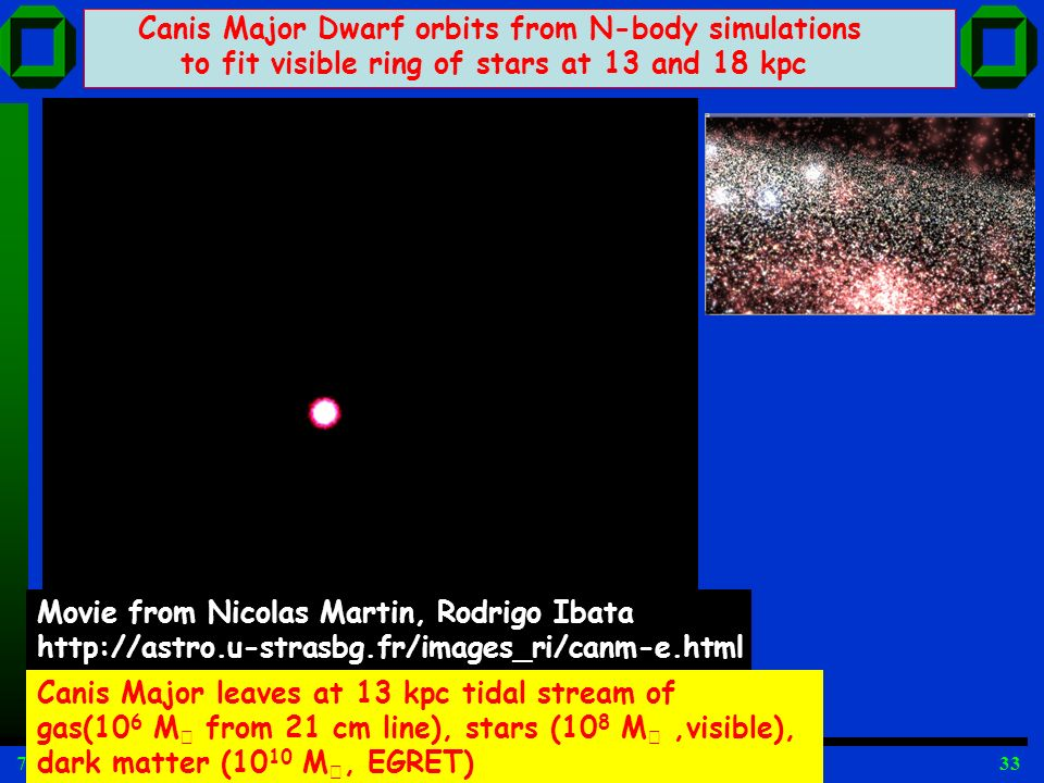 7 Feb, 2009 VL Kosmologie WS08/09, W. de Boer33 Canis Major Dwarf orbits from N-body simulations to fit visible ring of stars at 13 and 18 kpc Canis M