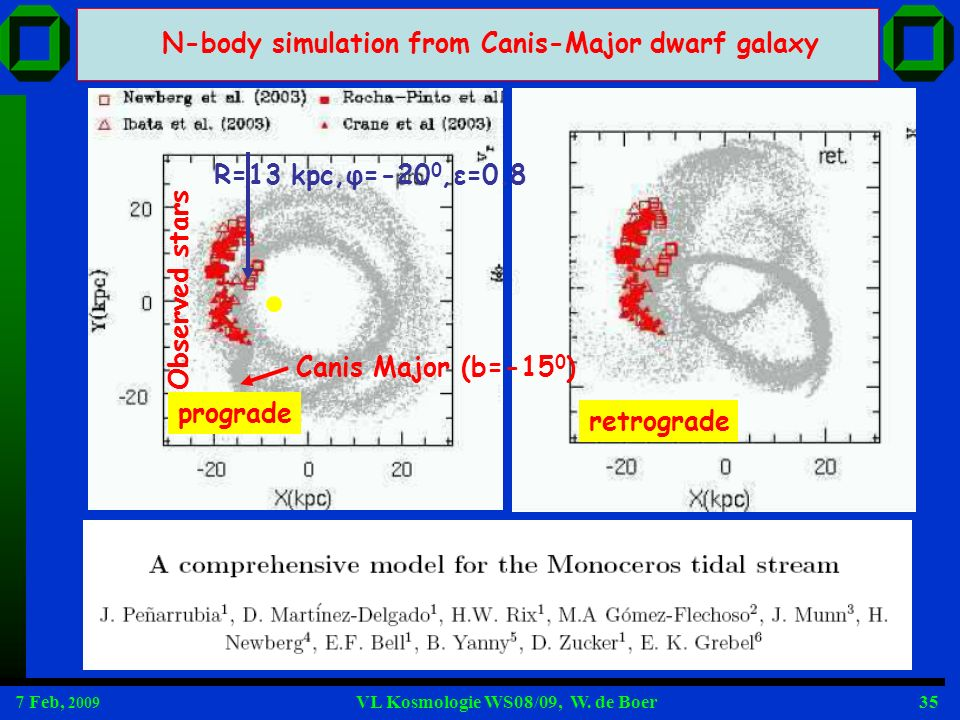 7 Feb, 2009 VL Kosmologie WS08/09, W. de Boer35 N-body simulation from Canis-Major dwarf galaxy prograde retrogradeObserved stars R=13 kpc,φ=-20 0,ε=0