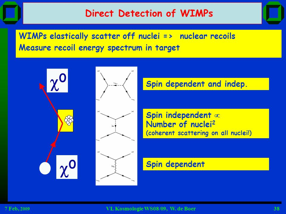 7 Feb, 2009 VL Kosmologie WS08/09, W. de Boer38 0 0 WIMPs elastically scatter off nuclei => nuclear recoils Measure recoil energy spectrum in target D