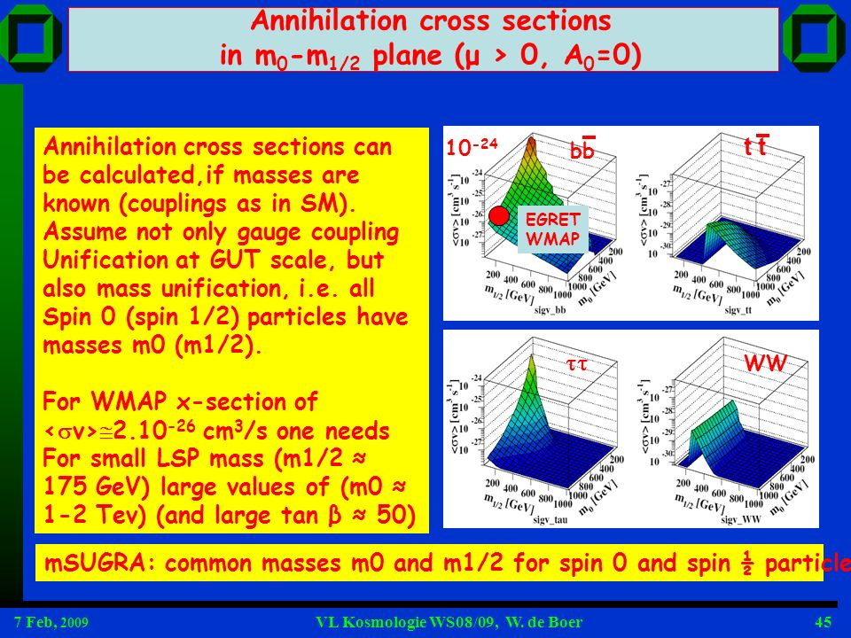 7 Feb, 2009 VL Kosmologie WS08/09, W. de Boer45 Annihilation cross sections in m 0 -m 1/2 plane (μ > 0, A 0 =0) bb t WW 10 -24 EGRET WMAP Annihilation