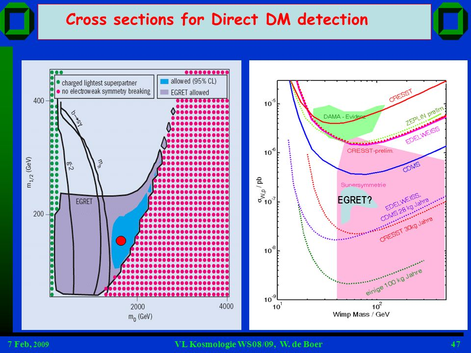 7 Feb, 2009 VL Kosmologie WS08/09, W. de Boer47 EGRET? Cross sections for Direct DM detection