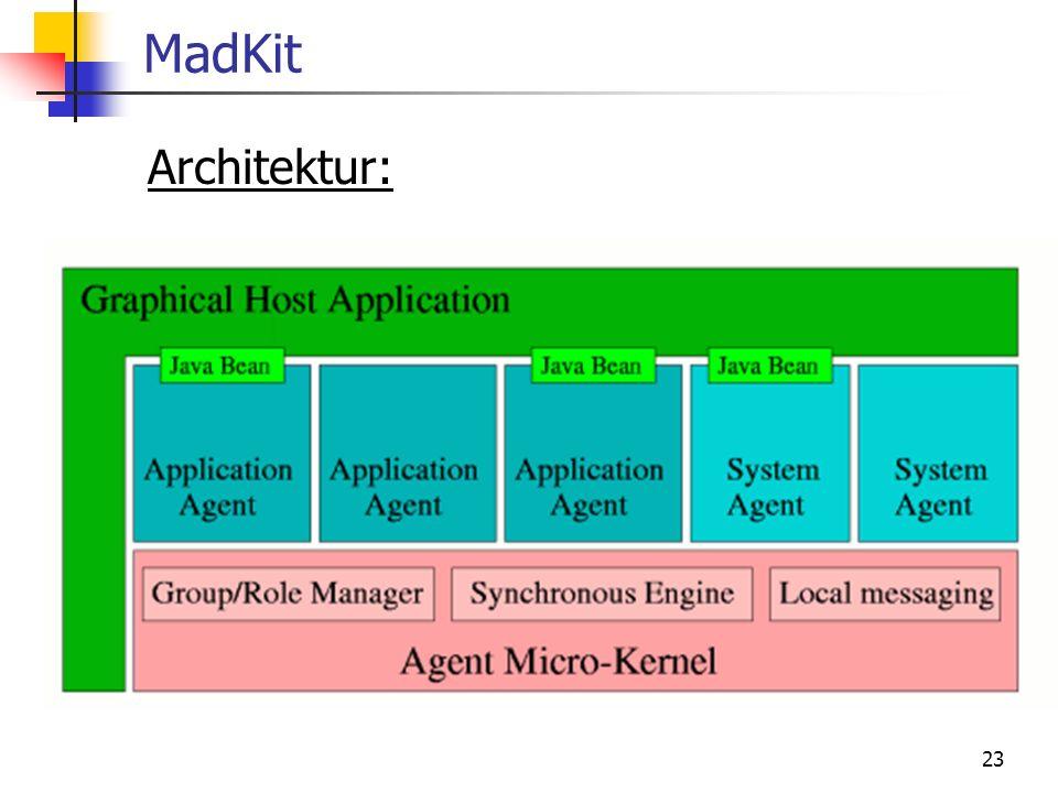 23 MadKit Architektur: