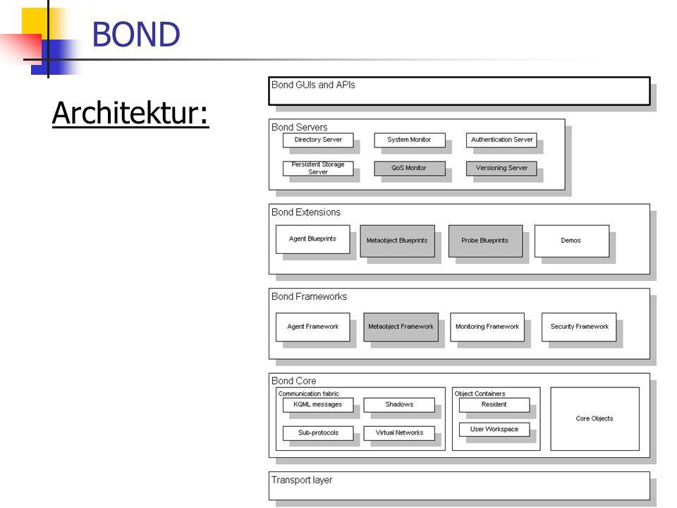 30 BOND Architektur: