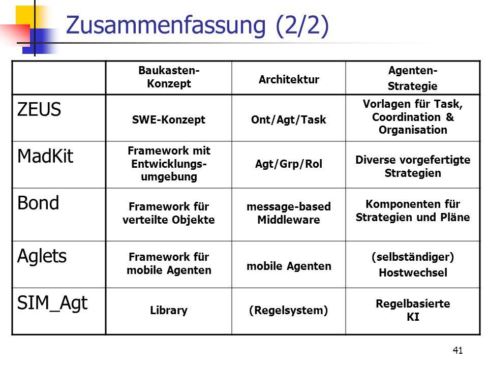 41 Zusammenfassung (2/2) Baukasten- Konzept Architektur Agenten- Strategie ZEUS SWE-KonzeptOnt/Agt/Task Vorlagen für Task, Coordination & Organisation